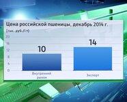 Цена российской пшеницы, декабрь 2014 год