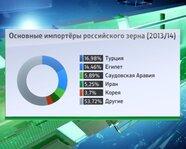 Основные импортеры российского зерна