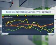 Динамика промпроизводства в России по секторам