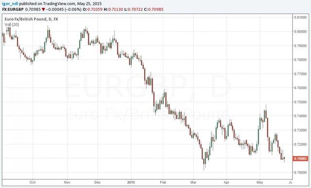 Британский фунт стал самой любимой валютой банкиров.