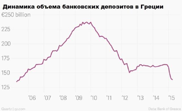 График смерти банковской системы Греции