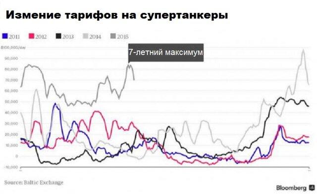 Внезапный рост спроса на перевозки нефти