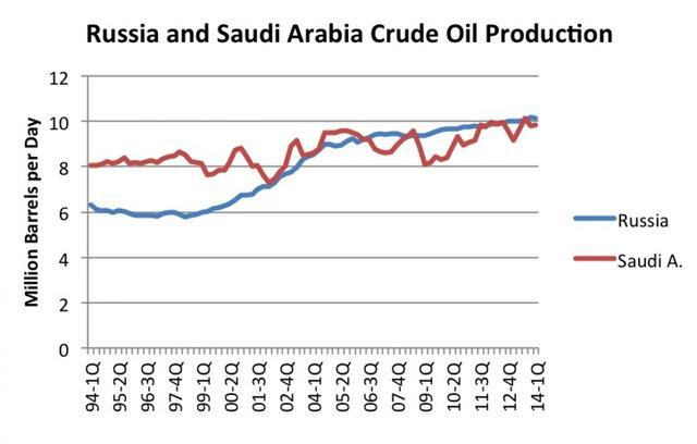 Россия сохраняет за собой лидерство в нефтедобыче