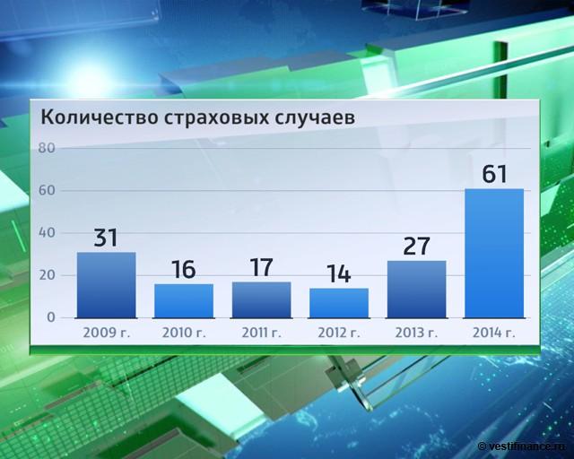 настоящий количество страховых компаний в россии на 2015 год уже давно стала