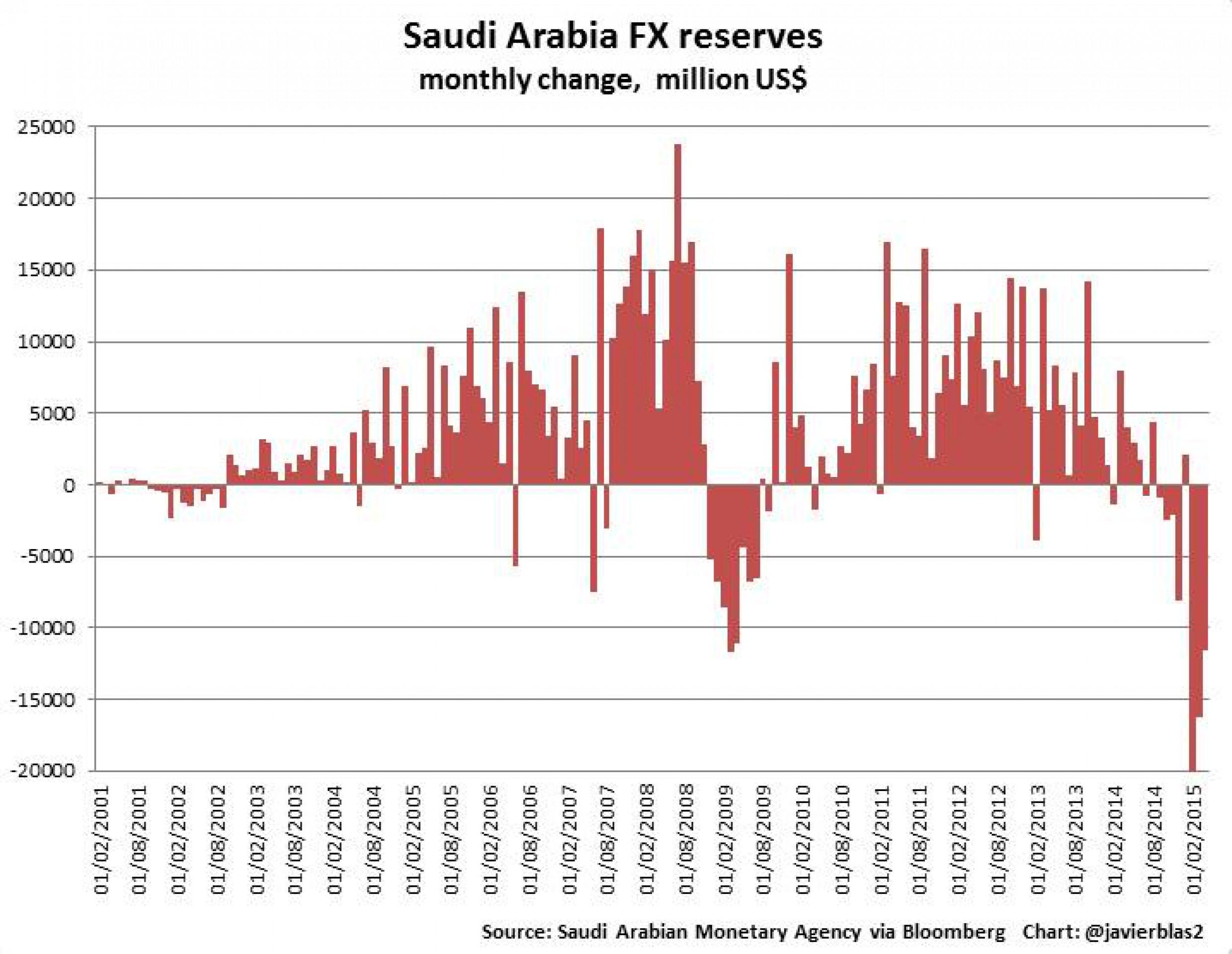 Саудовская Аравия готовится к режиму экономии