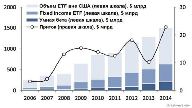 Активы ETF достигнут $6 трлн к 2020 году