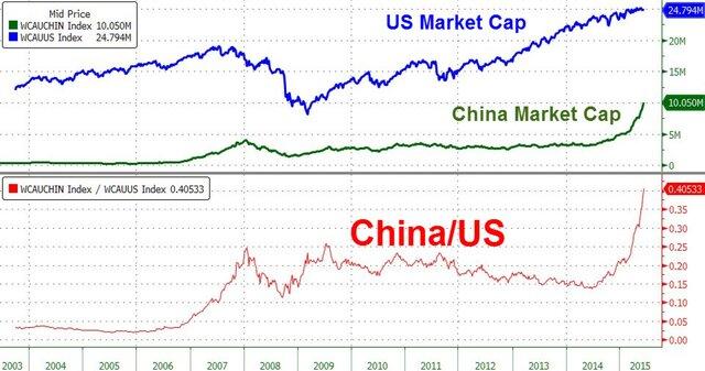 Капитализация китайского фондового рынка достигла $10 трлн.