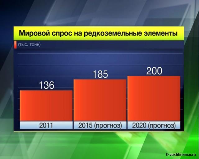Вести Экономика - Мировой спрос на редкоземельные элементы (тыс. тонн)