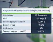 Макроэкономические показатели Греции в 2001 году
