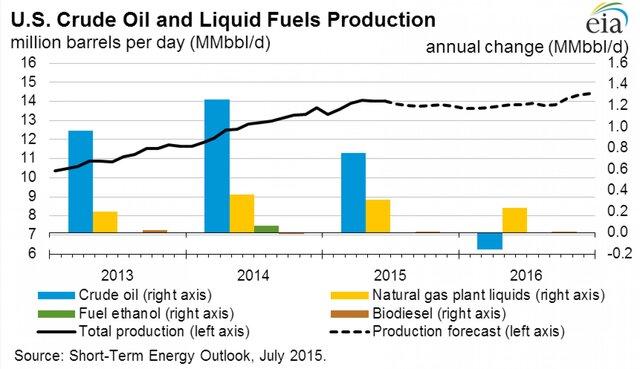 Добыча сырой нефти и жидких энергоносителей в США