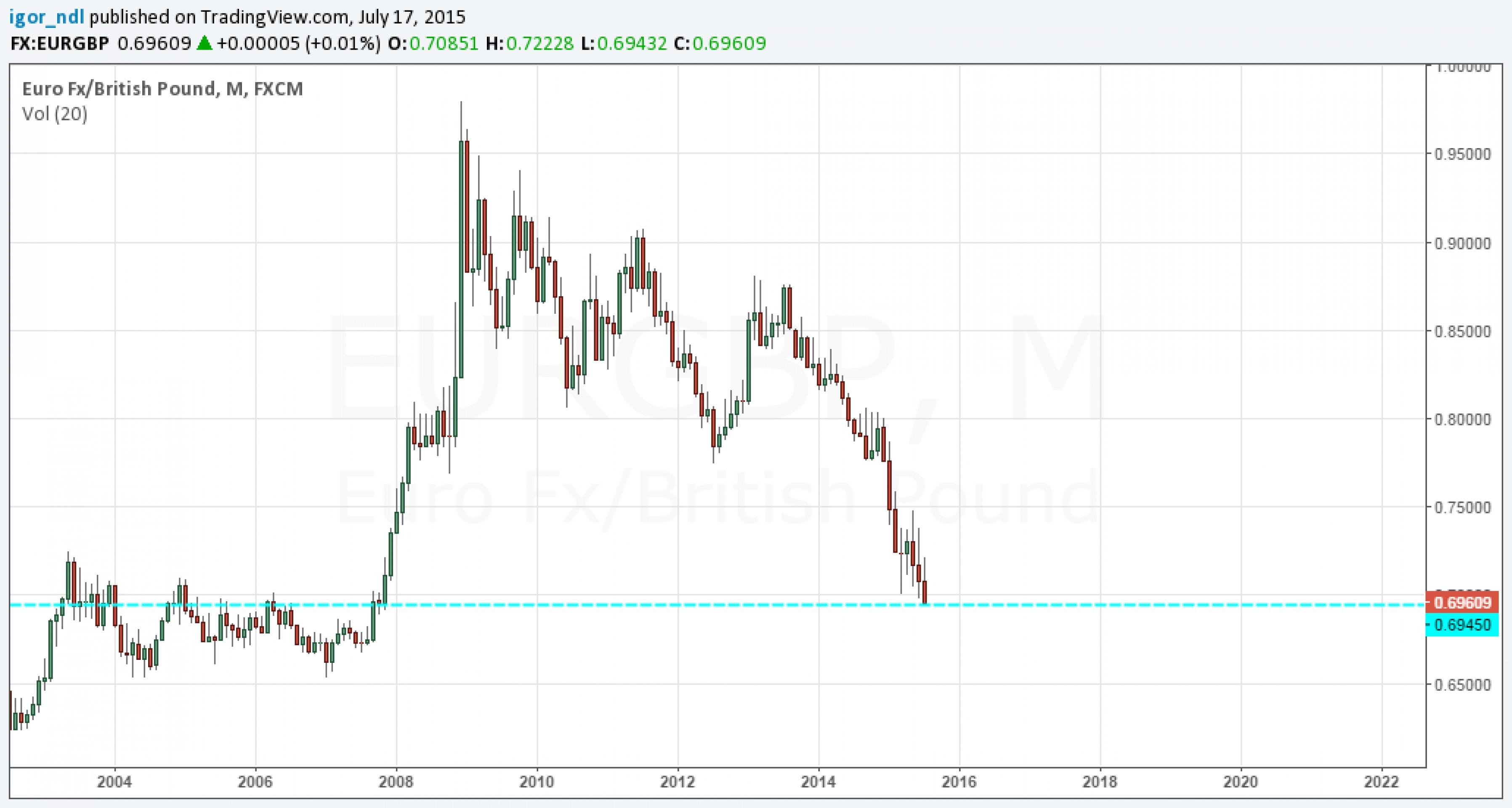 Британский фунт - главный бенефициар проблем евро