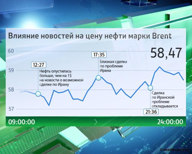 Торги нефть брент онлайн форекс
