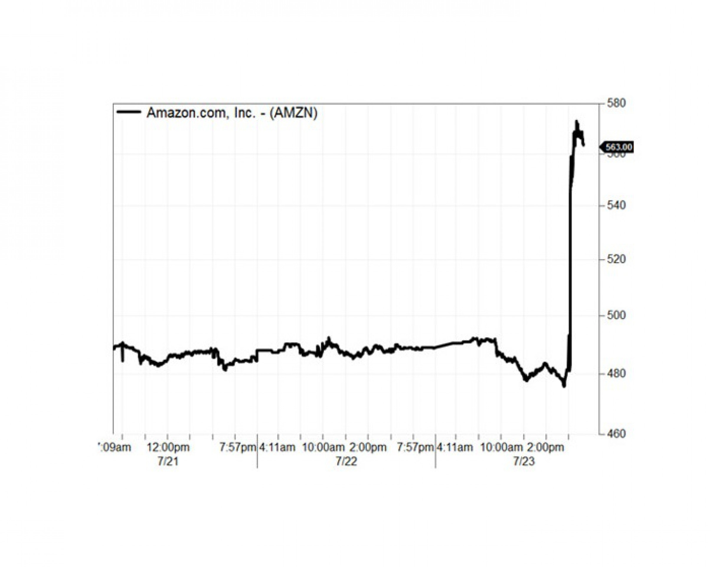 Amazon стал дороже Wal-Mart и Goldman Sachs
