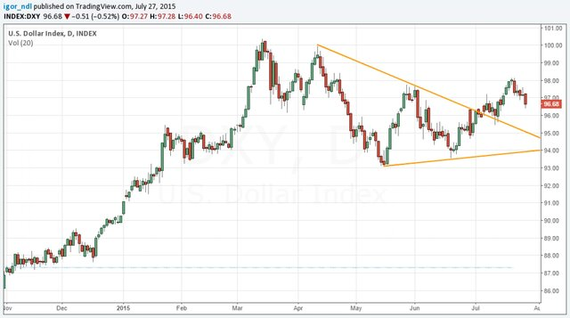 Стоит ли хоронить рубль?