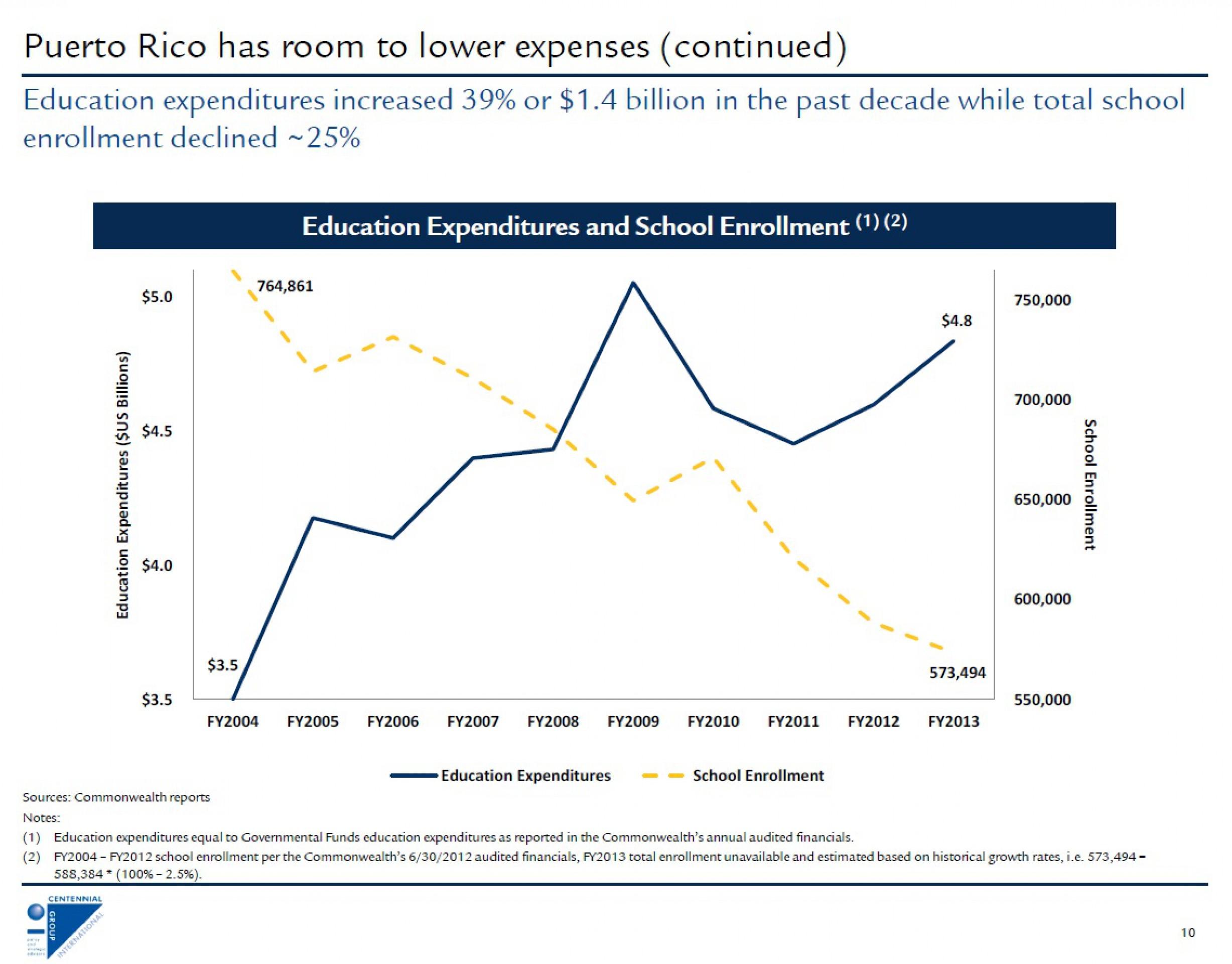 Кредиторы потребовали от Пуэрто-Рико закрыть школы