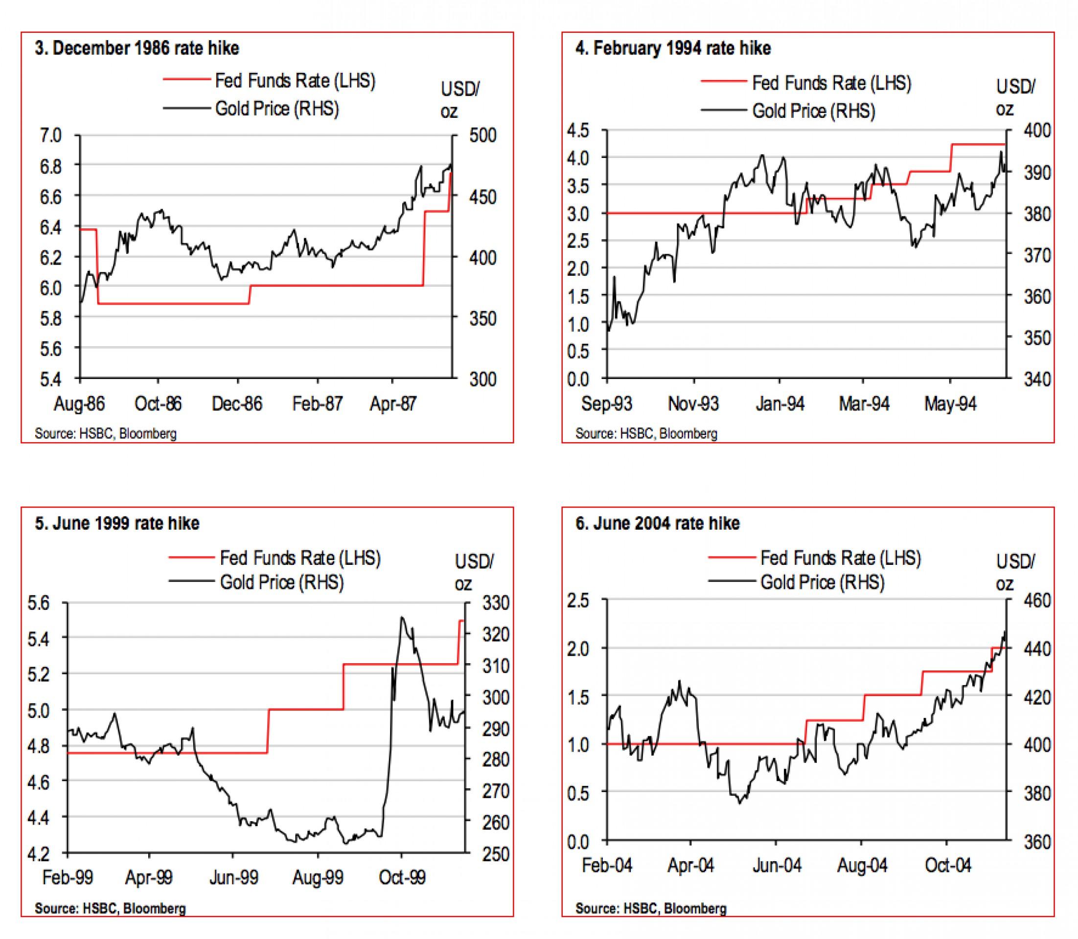 Золото начнет расти после повышения ставок в США