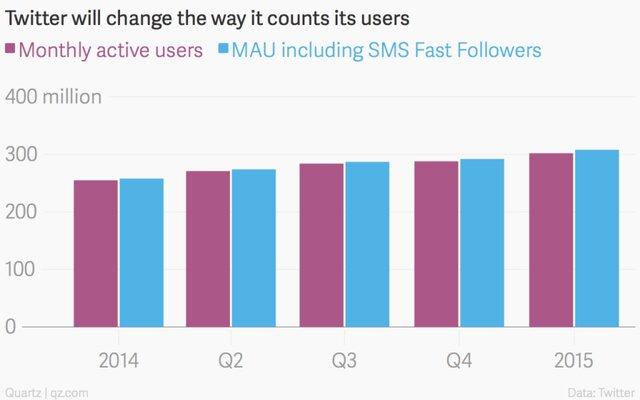 Twitter накручивает счетчик активных пользователей?