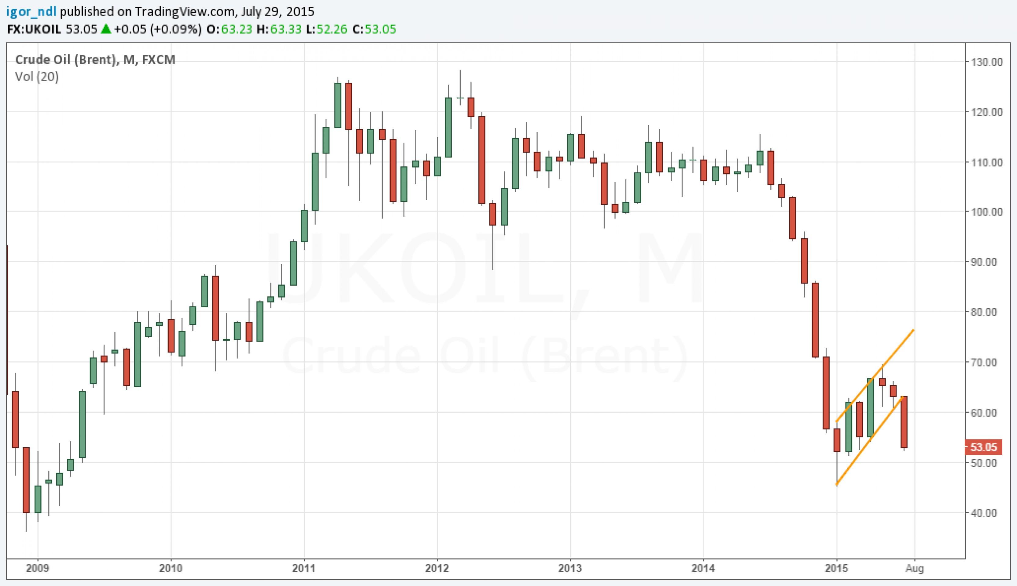 Устоит ли рубль?