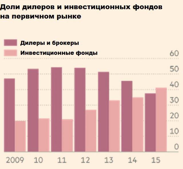 Рынок трежерис испытывает проблемы с ликвидностью