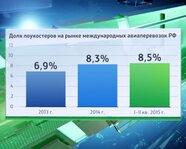 Доля лоукостеров на рынке международных авиаперевозок России