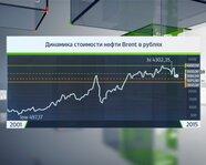 Динамика стоимости нефти Brent в рублях ( 25 июля)