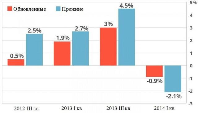 США признались в завышении данных по ВВП с 2011 года