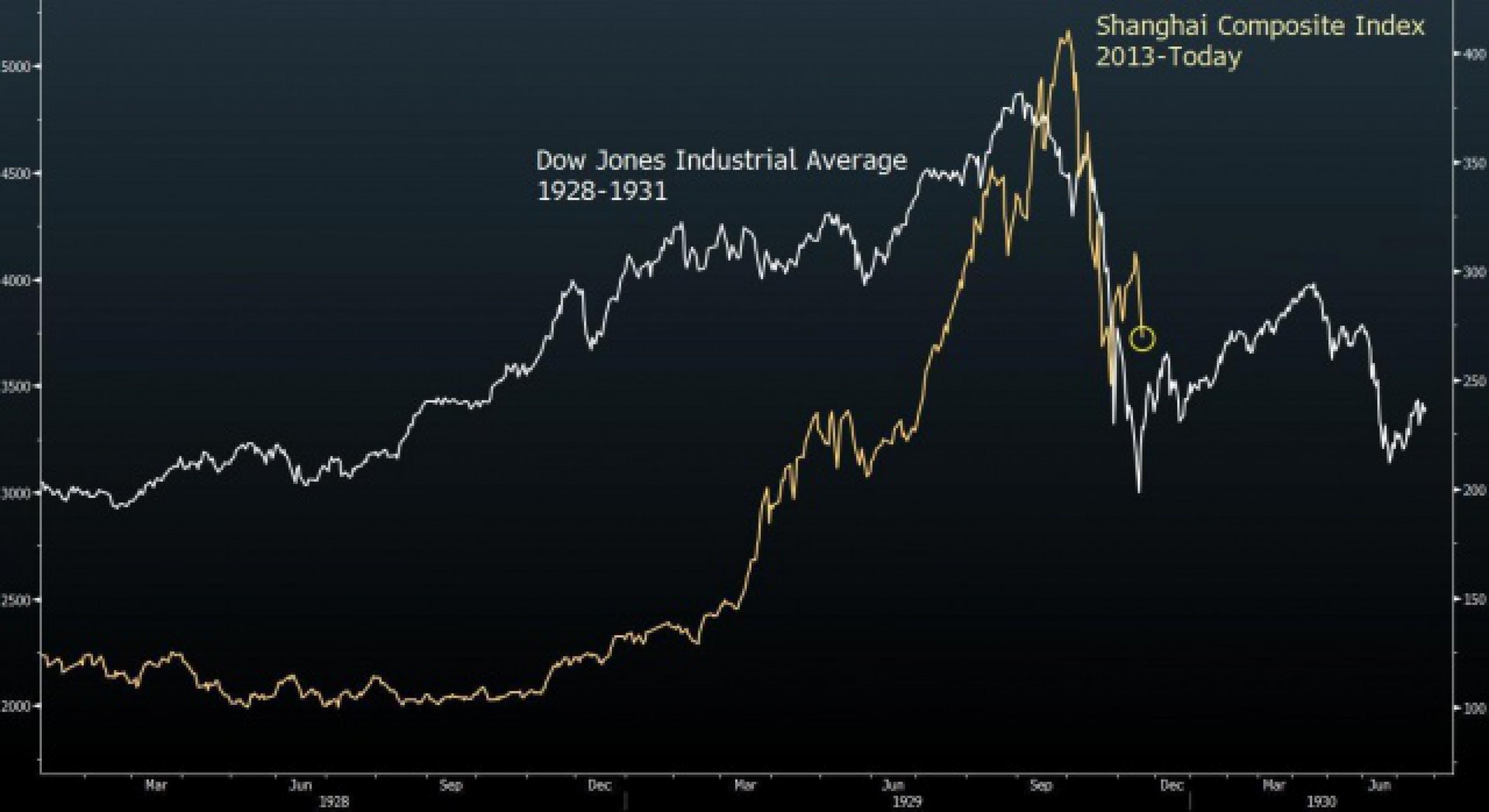 Кто же на самом деле виноват в обвале рынка Китая?