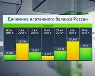 Динамика платежного баланса России