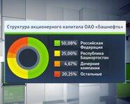 "Структура акционерного капитала ОАО ""Башнефть"""
