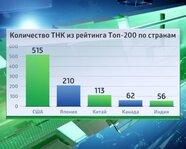 Количество ТНК из рейтинга ТОП-200 по странам