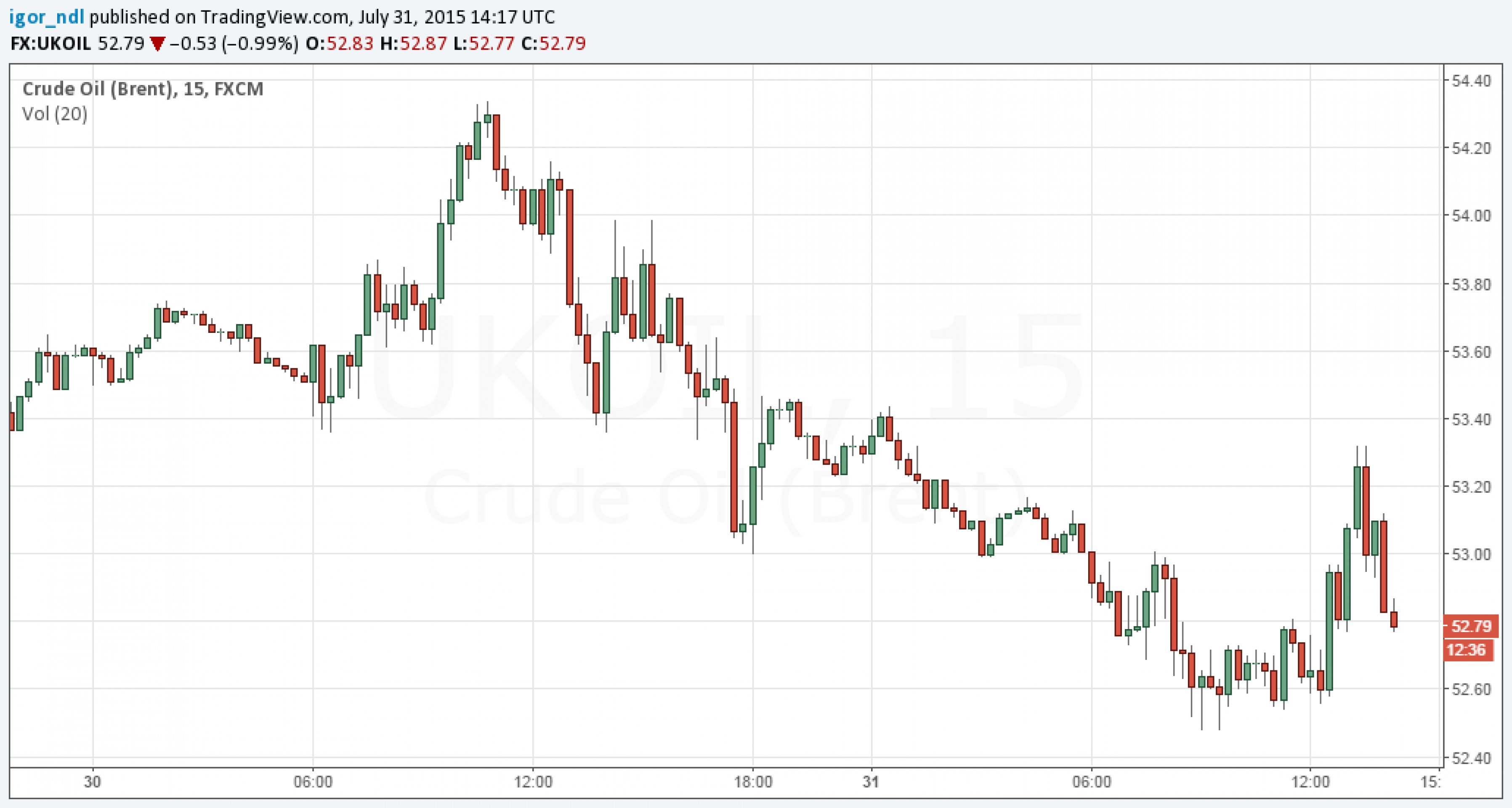 Рубль не удержался и выходит на новые уровни