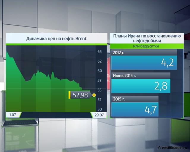 Импорт иранской нефти в Азию вырос на 10%