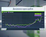 Динамика курса рубля на 31 июля 2015 года