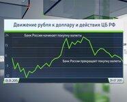 Движение рубля к доллару и действия Центробанка