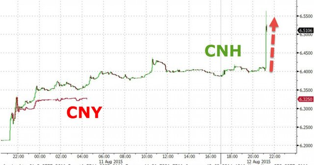 Китайская йена к доллару график