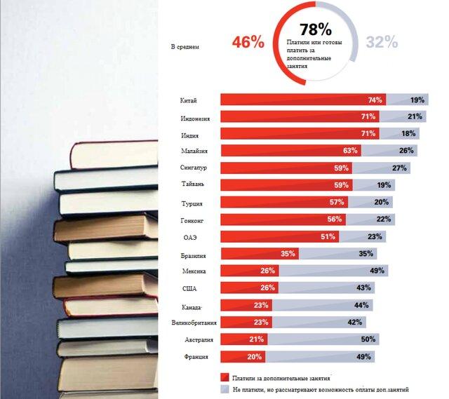 Какое образование нужно детям?