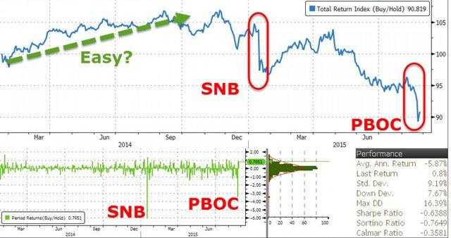 Возможная причина взрывов в Китае - это продажа гособлигаций США?