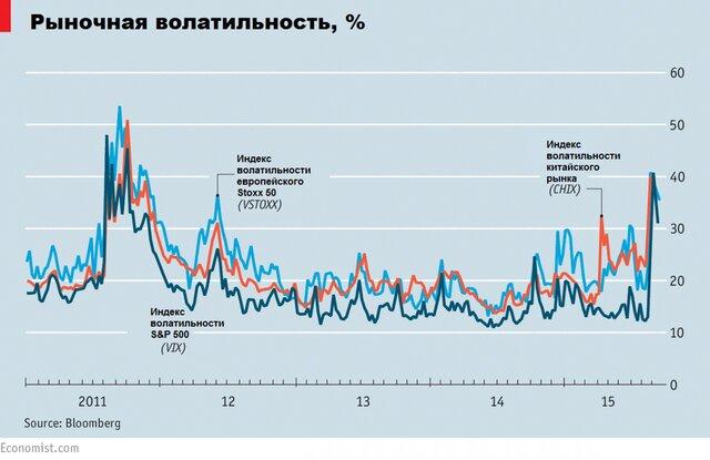 Обвал фондового рынка и его последствия