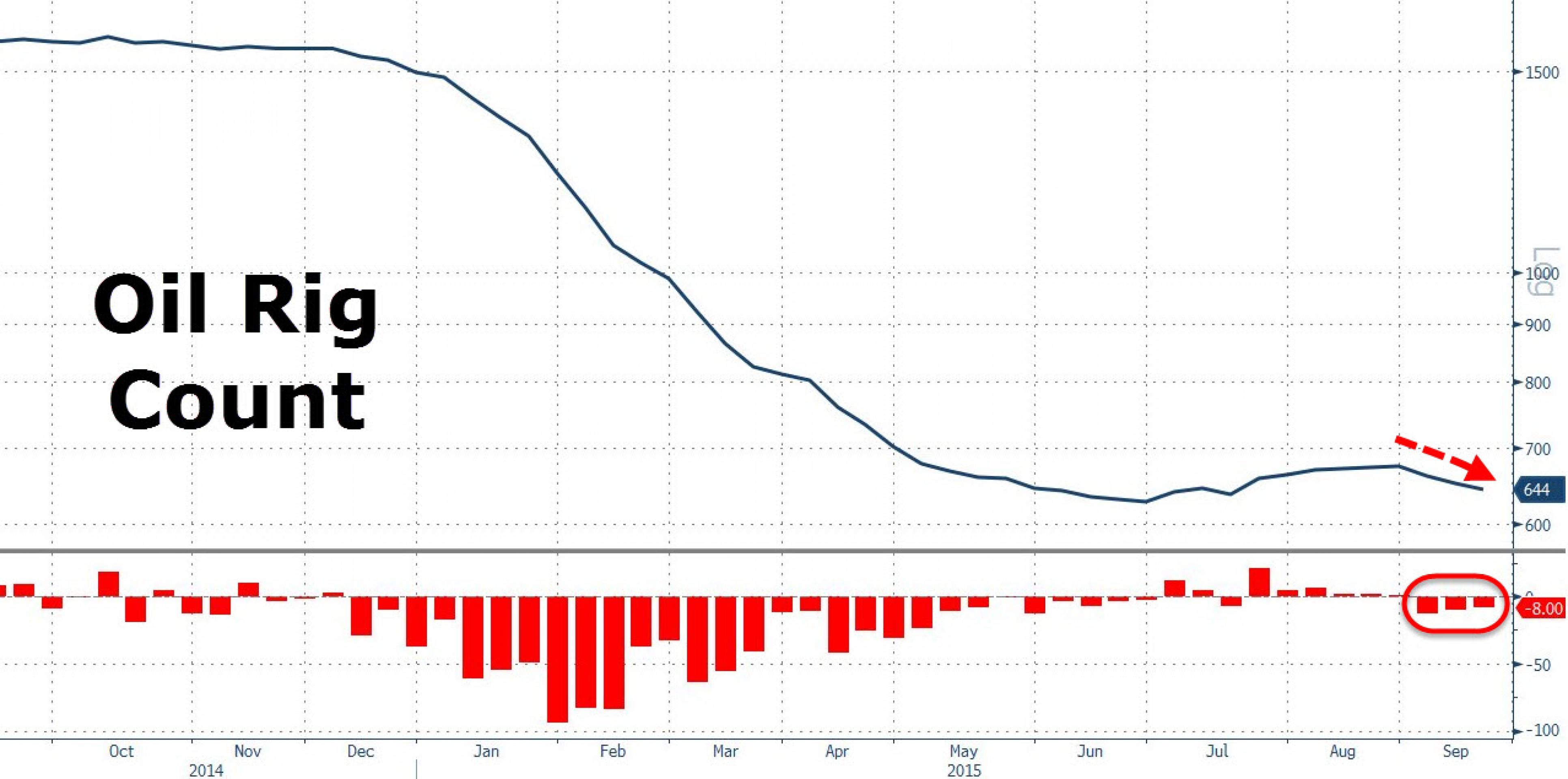 Падение цен на нефть заморозит проекты на $1,5 трлн