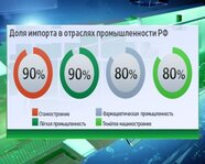 Доля импорта в отраслях промышленности России