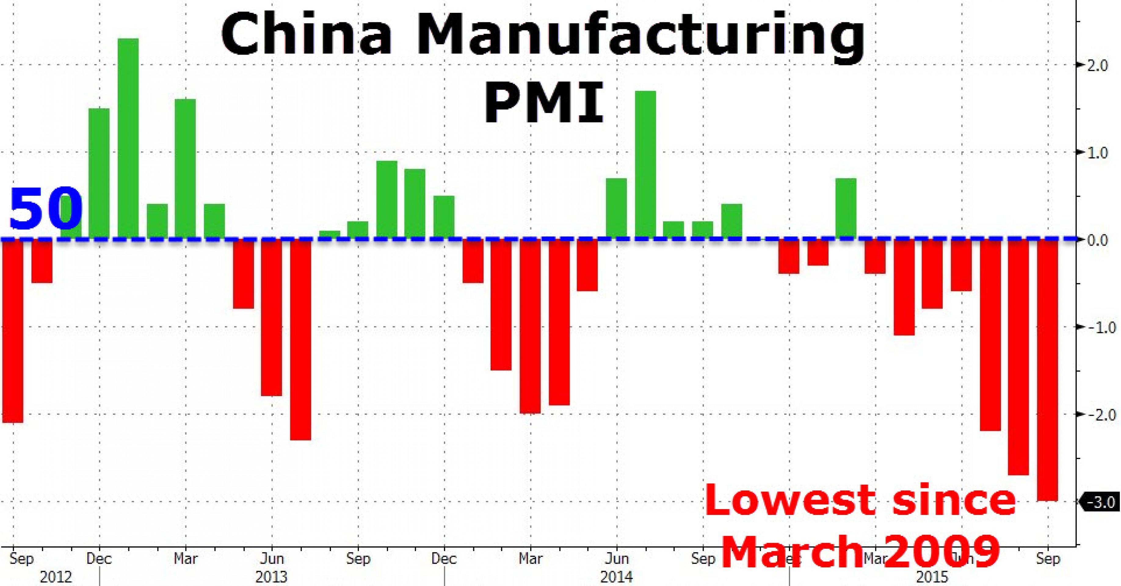Почему рынки отреагировали на слабость Китая ростом