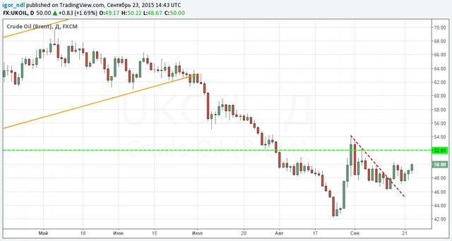 ГОВОРЯТ НА РЫНКЕ: Избыток предложения нефти оказывает давление на цены, несмотря на снижение добычи сланцевой нефти в США