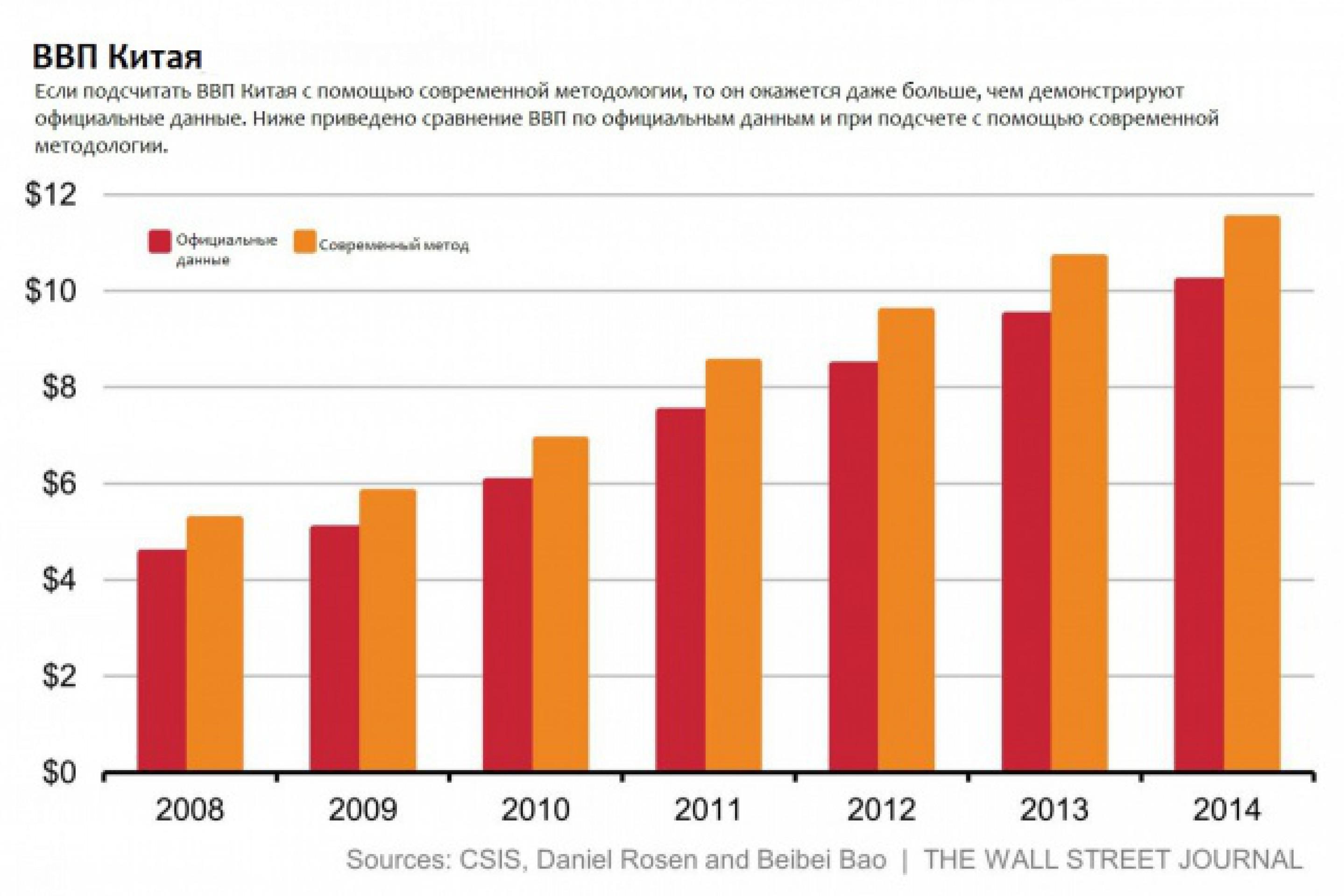 Экономическая пропаганда Китая и динамика ВВП
