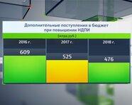 Дополнительные поступления в бюджет при повышении НДПИ