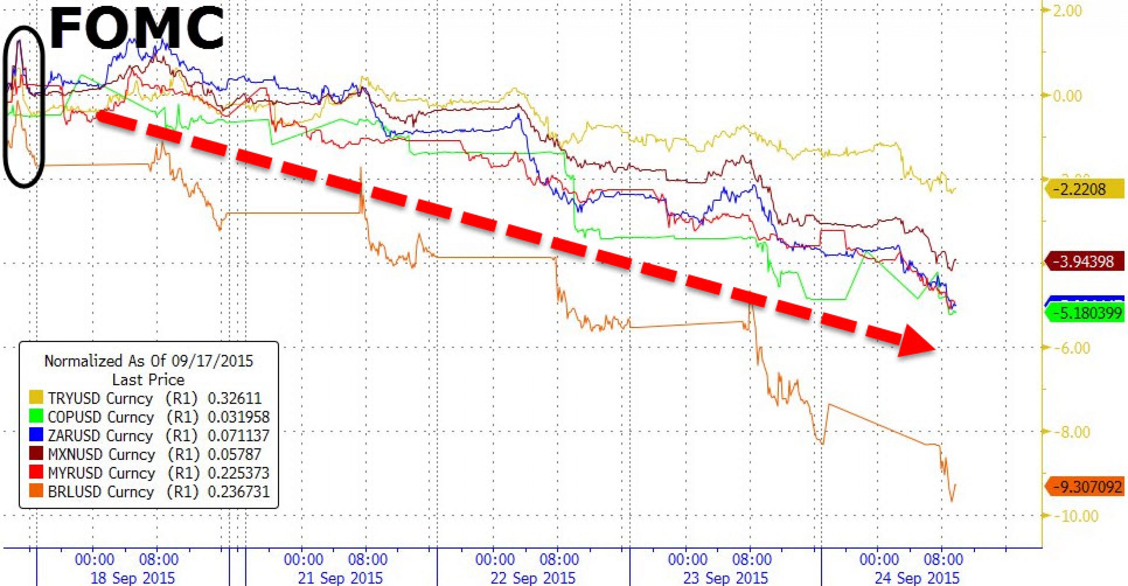 Инвесторы бегут из бумажных активов