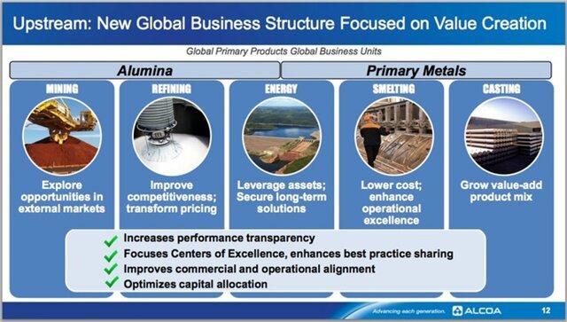 Структура сырьевого бизнеса