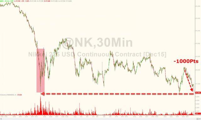 Азиатские рынки испытывают серьезное давление