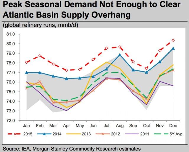 Низкие цены на нефть спасают владельцев танкеров