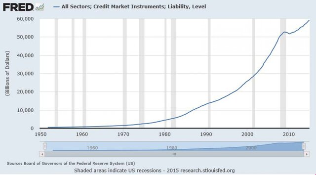 Кредиты в США в 5 раз больше объема денежной массы (и не только в США, об этом КОБ 25 лет пишет..)