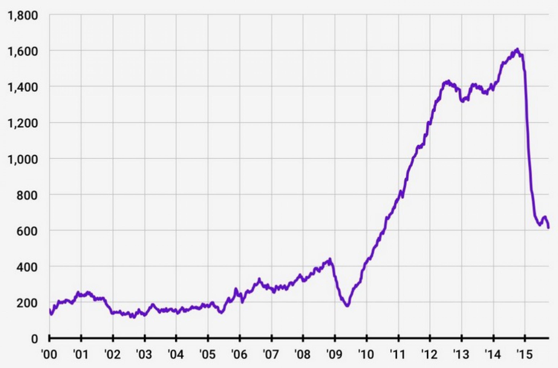 Число буровых установок в США упало до уровня 2010 г Распечатать